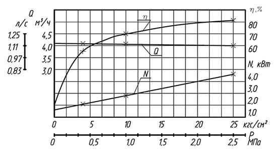 Гидравлическая характеристика шестеренного насоса НМШ 5-25