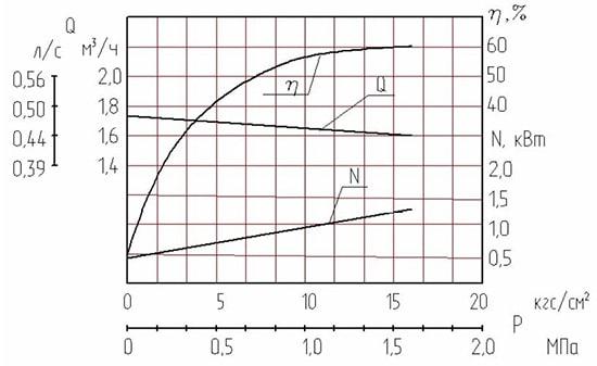 Графические характеристики перекачиваемой жидкости НМШ 2-40