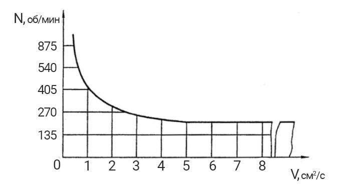 Гидравлические характеристики битумного насоса ДС-125